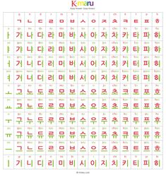 Korean Alphabet - Hangul (한글) After memorizing 14 consonants and 10 vowels, you will be able to write your name in hangul :) It's that easy! If you find this image hard to understand, you should check. Korean Words Learning, Korean Language Learning, Learn A New Language, Korean Alphabet Letters, Hangul Alphabet, How To Speak Korean, Learn Korean, South Korean Language, Learn Hangul