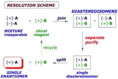chiral scheme