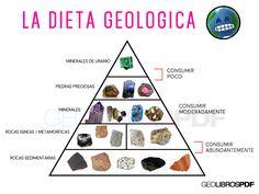 La dieta geologica - dieta ideal para geologos - sugerida por geolibrospdf #geologia #ingenieria #minerales #geology