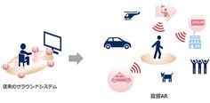 NECは9月25日、ヒアラブルデバイス(ワイヤレスイヤホン)を活用し、現実世界に音情報を付与する音響AR(拡張現実)技術を開発したと発表した。マーケティングの高度化、業務効率化、案内サービスの提供などを実現するという。