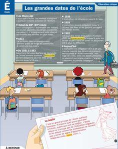 Fiche exposés : Les grandes dates de l'école http://bienmerci.webnode.pt/la%20fran%C3%A7ais%20en%20video/lecole/