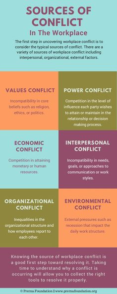 Conflicts are natural in all walks of daily life – both at workplace and home. Thus, conflict is ever present and both charming and maddening. But conflict is … Leadership Coaching, Leadership Development, Professional Development, Effective Communication Skills, Conflict Management, How To Improve Relationship, Interpersonal Relationship, Work Motivation, Emotional Intelligence
