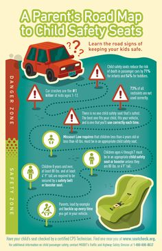 A parents road map to child passenger safety. #infographic  Florida Mom's- visit www.healthystartncf.org to see about our free pregnancy and family services and education.