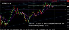 Nifty Technical Analysis And Trading Strategy