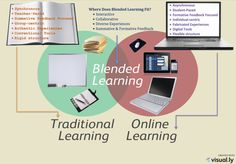 Does Online Learning Have a Place in the Classroom? | Blended Learning #Education #Teaching