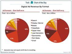 Social Media Demographics: The Surprising Identity Of Each Major Social Network