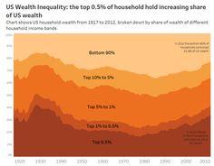 Gravyanecdote: MakeoverMonday: Inequality in the US