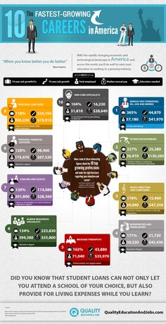 The 10 Fastest Growing Careers in America #Infographics — Lightscap3s.com