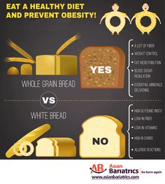 #healthyfood Whole grain bread Vs White bread. Eat a healthy diet & prevent #Obesity.