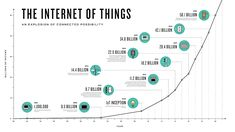What is the Internet of Things (IoT)? An overview of IoT definitions and related terms with an easy introduction to how IoT works with facts. IoT is simply short for (the) Internet of Things but what does it mean and how do you define it? Internet Of Things, Sem Internet, Business Intelligence, Fog Computing, Fourth Industrial Revolution, Thing 1, Data Analytics, Data Science, Computer Science