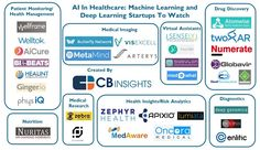 From Virtual Nurses To Drug Discovery: 32 Artificial Intelligence Startups In Healthcare