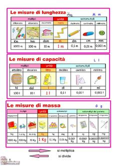 Guamodì Scuola: Misure di lunghezza, capacità, massa: schede didattiche School Hacks, School Projects, First Grade Words, Dolch Sight Words, Sentence Writing, Writing Sentences, Learning Italian, Math For Kids, Home Schooling