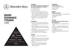 Mercedes Benz - Brand Resonance Pyramid (CBBE Model).