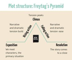 The resolution in a plot diagram diy wiring diagrams while reading the novel the hobbit these freytag s pyramid graphic rh pinterest com resolution plot diagram of call of the wild plot structure diagram ccuart Images