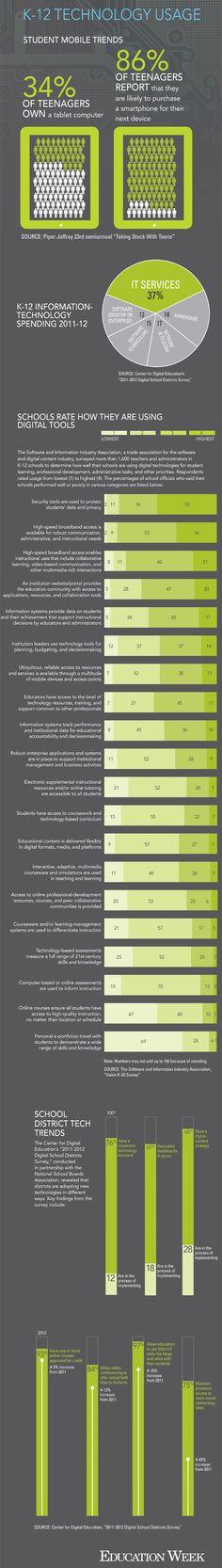 K-12 Technology usage Student mobile trends #infografia #infographic #education