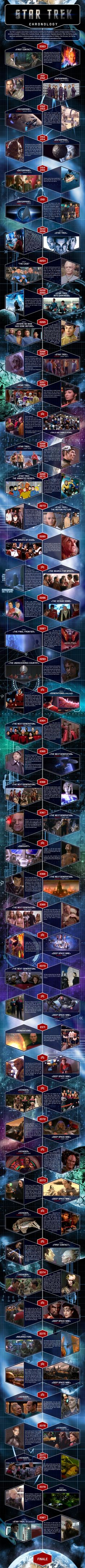 Star Trek Episodes Timeline for TV Shows & Movies Infographic.  Excellent.  Love it!
