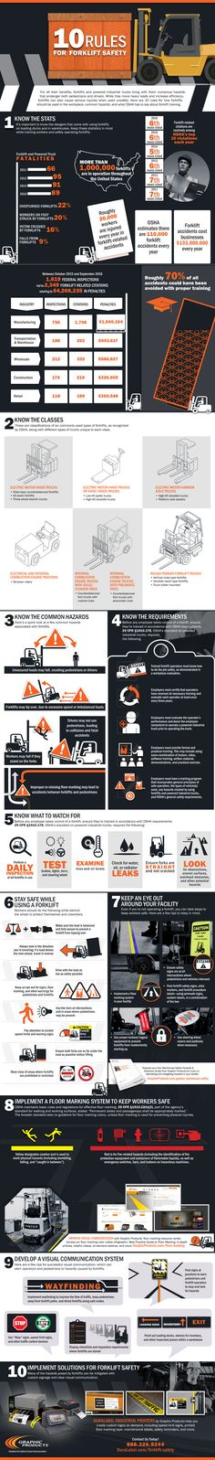 Improve forklift safety, eliminate hazards, and learn more about OSHA requirements with this infographic, offering 10 rules for forklift safety. https://www.graphicproducts.com/infographics/10-rules-for-forklift-safety-infographic/