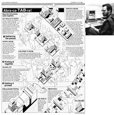Early Mac/MacDraw 2 infographic for how we put out a newspaper at the Ft. Lauderdale Society for News Design conference. My wife posed for Polaroids of the people, which I traced onto clear acetate, then transferred  into the Mac by taping them over the screen and tracing them with MacDraw. --Karl Gude, 1989
