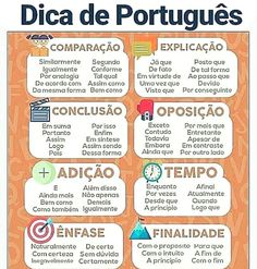 Build Your Brazilian Portuguese Vocabulary Portuguese Grammar, Learn To Speak Portuguese, Learn Brazilian Portuguese, Portuguese Lessons, Portuguese Language, Portuguese Brazil, Mental Map, Common Quotes, Study Organization