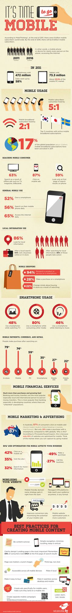 According to MobiThinking®, at the end of 2011, there were 6 billion mobile subscribers worldwide. That's 87% of the world's population!