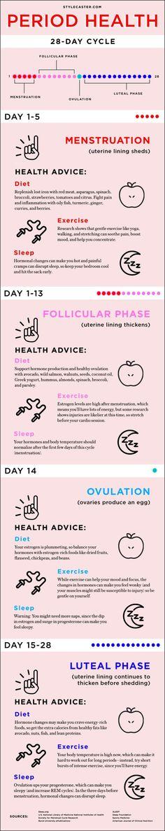 Moon cycle health Menstrual cycle health