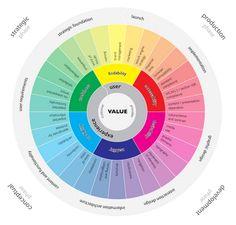 user experience wheel