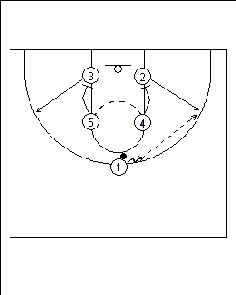 799734f6c813c62c030af792f3bf6065 basketball plays coaching basketball drills 54 best basketball images on pinterest in 2018 basketball, college