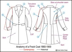 19th Century Frock Coats Anatomy of a Frock Coat 1860-1890 1. In a coat from 1850 to 1900, the shoulder seams differ from our modern day coats. In contemporary suits and coats, we are used to seeing the shoulder seam right across the top of the shoulder. However, 19th Century coats and jackets were made with a bias cut shoulder seam that runs at an angle down the back. This is true for all coats and jackets in the 19th Century.