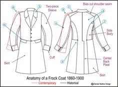 Anatomy of a Coat
