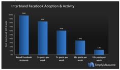 The Anatomy of Facebook: A Quick Guide to the Facebook Ecosystem For Brands