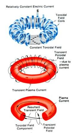 A tokamak (Russian: токамак) is a device using a magnetic field to confine a plasma in the shape of a torus. Achieving a stable plasma equilibrium requires magnetic field lines that move around the torus in a helical shape. Reactor Arc, Iron Man Arc Reactor, Nuclear Technology, Science And Technology, Tesla Technology, Theoretical Physics, Quantum Physics, Nuclear Energy, Nuclear Power