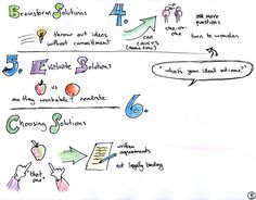 mediation sketchnotes from Papershine