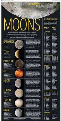 Moons in our solar system: I recall when I was a kid, there were 32 moons in our solar system. The answer now (2013): 146 officially, with another 25 awaiting official recognition from the IAU. A list of all of them runs down the right side of the page while the bulk of the page looks at eight of the most notable moons in the solar system. A lot of fun to research and build and -- I hope -- to read. July 10, 2013.