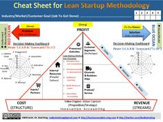 history of lean startup - Google-Suche
