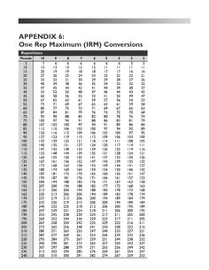 Repetition Max Conversion Chart  Crossfit Workout And Workout
