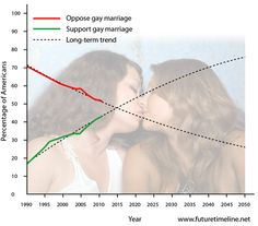 Trends with equal social rights