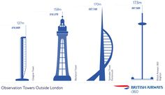 images of views from british airways i360에 대한 이미지 검색결과