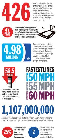 Londra metrosuyla ilgili güzel bir infografik