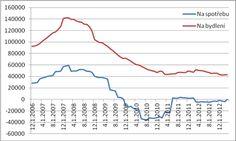 Meziroční změny zadlužení domácností (v mil. Kč) - zdroj www.sfinance.cz