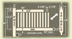 Standard Log Rail Specifications