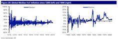 803 years of global inflation, chart, economy crisis, global inflation, inflation