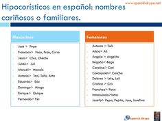Nombres en español: hipocorísticos
