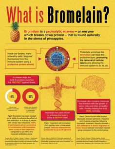 Find Bromelain in our digestive base