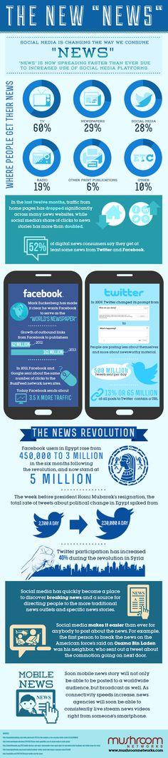 Social Media News Outlets vs. Traditional News..#alisonrosenow.. Good Information...