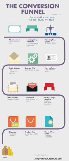 Want to Optimize Your Conversion? Then Break it Down Into These Steps. #INFOGRAPHIC