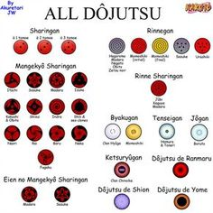 ALL DOJUTSU by AkuretariJW Mangekyou Sharingan, Rinne Sharingan, Sharingan Eyes, Sasuke Uchiha Sharingan, Naruto Y Boruto, Naruhina, Anime Naruto, Naruto Eyes, Anime Ninja