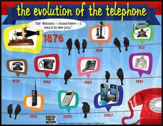 "IN Alexander Graham Bell's urgent request to Mr. Watson to ""Come here - I need you"" started a revolutionary journey for the telephone and how we communicate. Science Experiments Kids, Science For Kids, Science Projects, Projects For Kids, Anchor Charts First Grade, Alexander Graham Bell, Timeline Design, Social Science, Telephone"