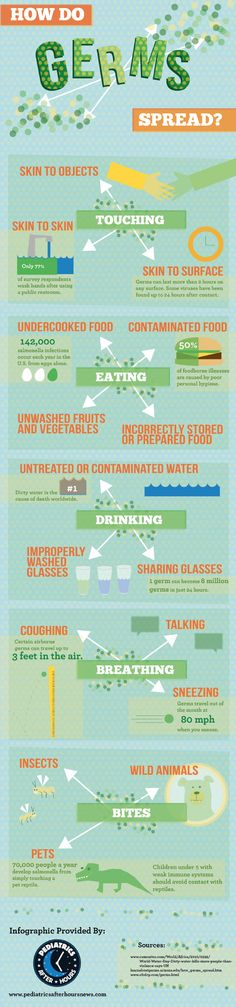 How do germs spread? #health #infographic