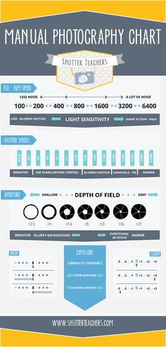 A guide to Manual Photography Settings. #photography cheat sheet