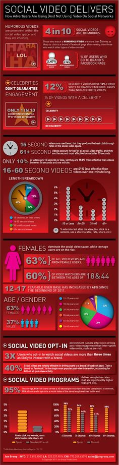 What an awesome social media infographic!! Video is the king! Learn and use it! #socialmedia #marketings